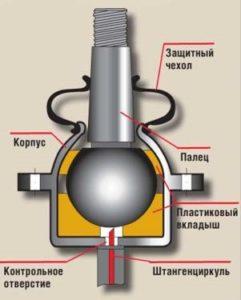 Конструкция шаровой опоры