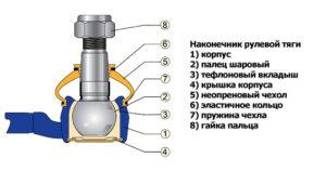 Конструкция наконечника рулевой тяги